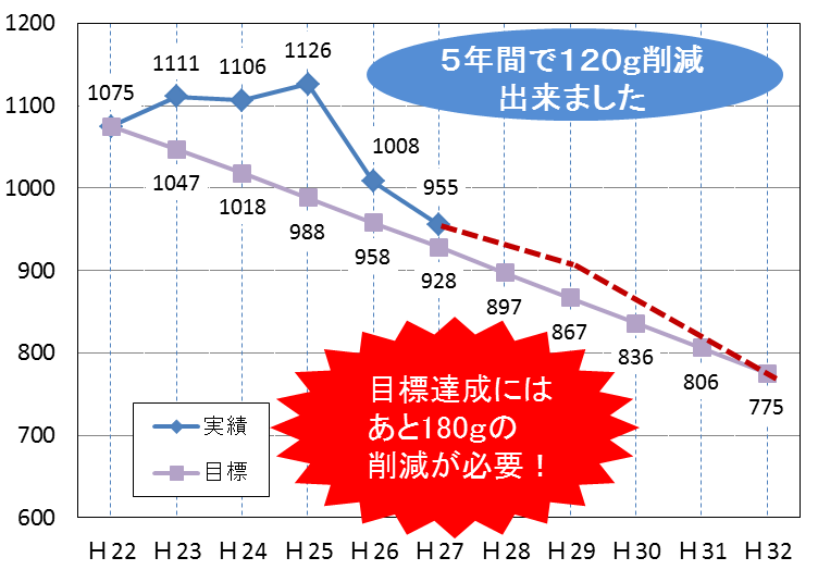 ごみ減量目標のグラフ